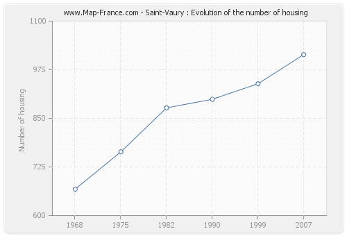 Saint-Vaury : Evolution of the number of housing