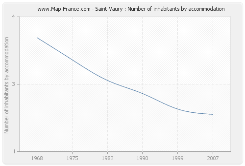 Saint-Vaury : Number of inhabitants by accommodation
