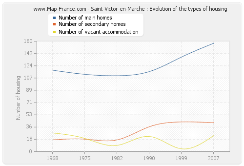 Saint-Victor-en-Marche : Evolution of the types of housing