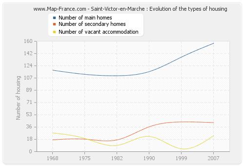 Saint-Victor-en-Marche : Evolution of the types of housing