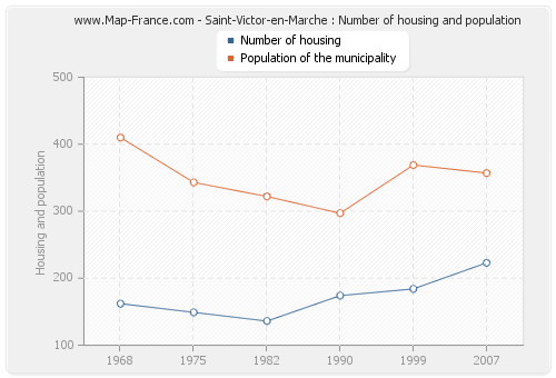 Saint-Victor-en-Marche : Number of housing and population