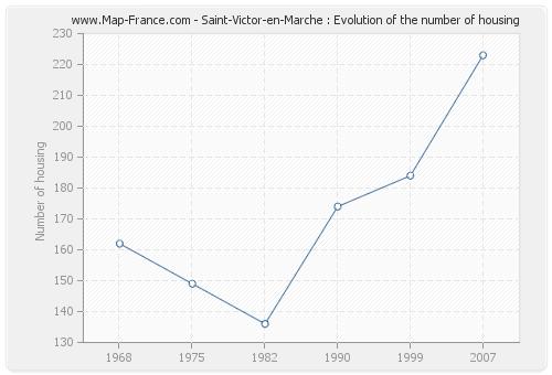 Saint-Victor-en-Marche : Evolution of the number of housing