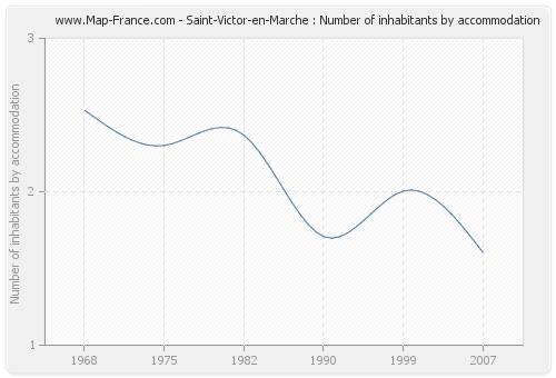 Saint-Victor-en-Marche : Number of inhabitants by accommodation