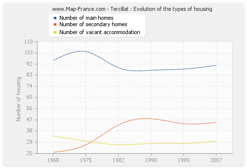 Tercillat : Evolution of the types of housing