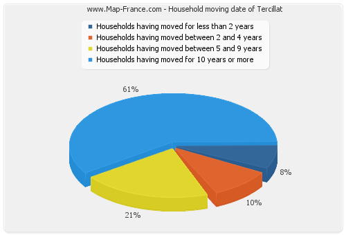 Household moving date of Tercillat