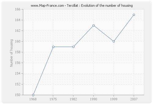 Tercillat : Evolution of the number of housing