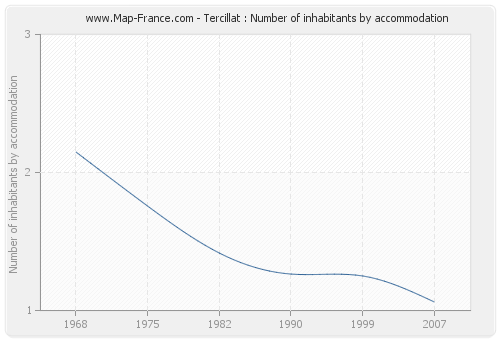 Tercillat : Number of inhabitants by accommodation