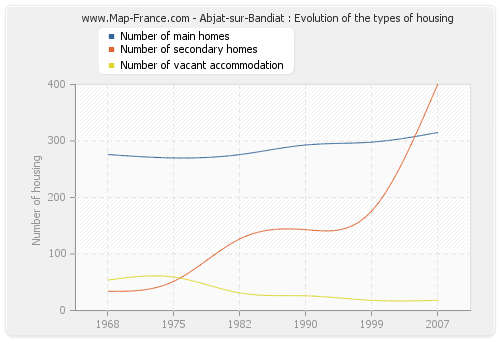 Abjat-sur-Bandiat : Evolution of the types of housing