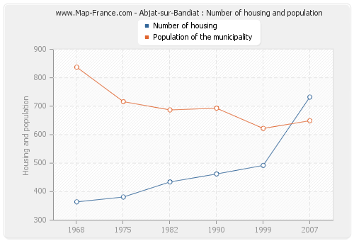 Abjat-sur-Bandiat : Number of housing and population