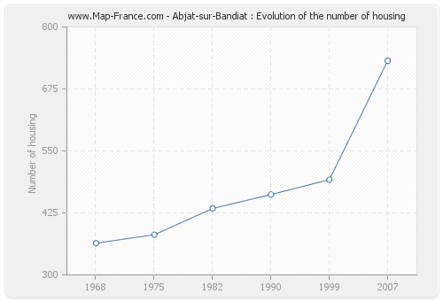 Abjat-sur-Bandiat : Evolution of the number of housing