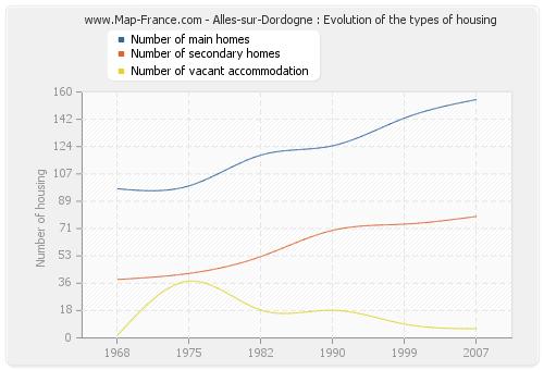 Alles-sur-Dordogne : Evolution of the types of housing