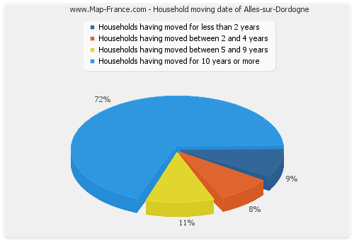 Household moving date of Alles-sur-Dordogne