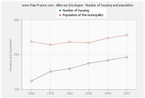 Alles-sur-Dordogne : Number of housing and population