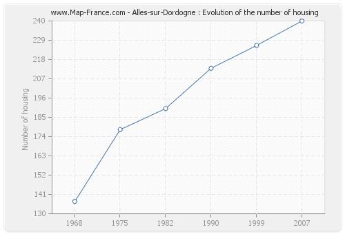 Alles-sur-Dordogne : Evolution of the number of housing
