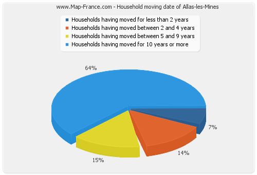 Household moving date of Allas-les-Mines
