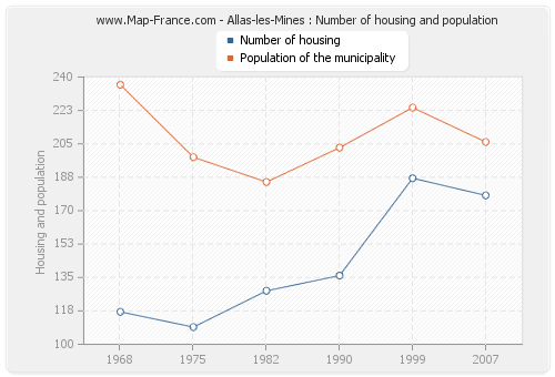 Allas-les-Mines : Number of housing and population