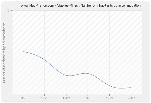 Allas-les-Mines : Number of inhabitants by accommodation