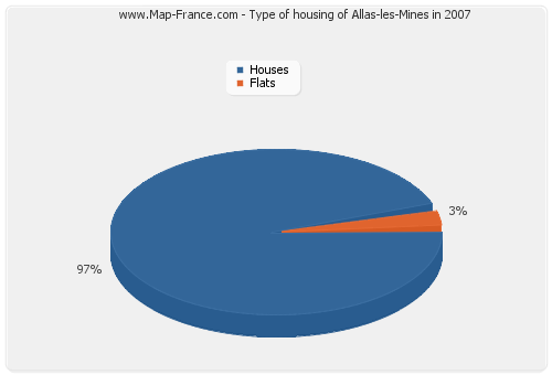 Type of housing of Allas-les-Mines in 2007