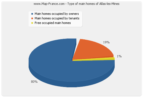 Type of main homes of Allas-les-Mines