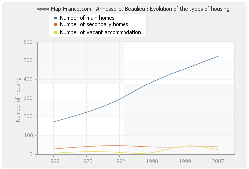 Annesse-et-Beaulieu : Evolution of the types of housing