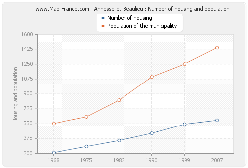 Annesse-et-Beaulieu : Number of housing and population
