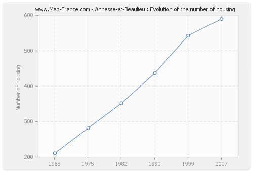 Annesse-et-Beaulieu : Evolution of the number of housing