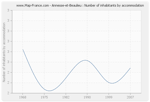 Annesse-et-Beaulieu : Number of inhabitants by accommodation