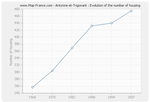 Antonne-et-Trigonant : Evolution of the number of housing