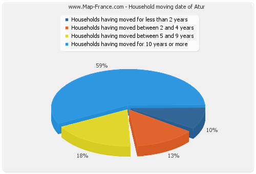 Household moving date of Atur