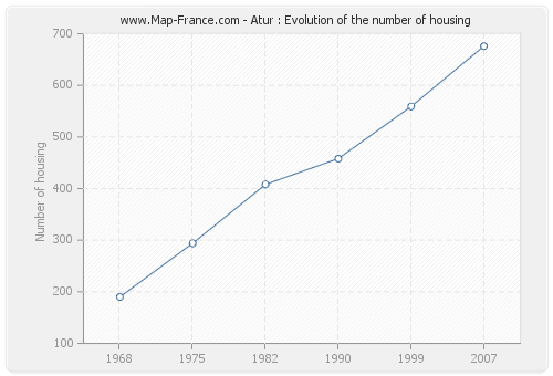 Atur : Evolution of the number of housing