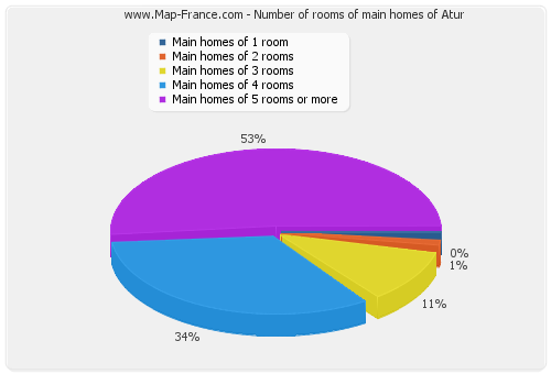Number of rooms of main homes of Atur