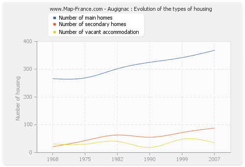 Augignac : Evolution of the types of housing