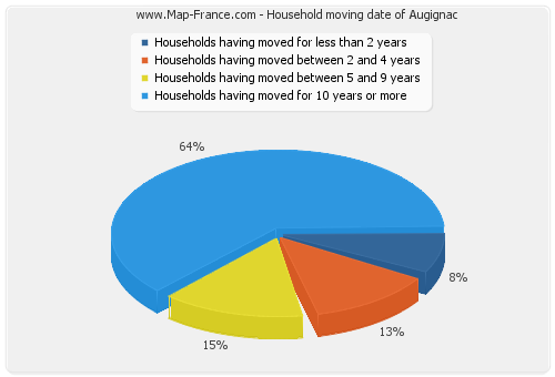 Household moving date of Augignac