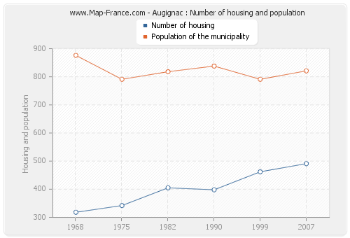 Augignac : Number of housing and population