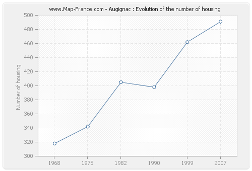 Augignac : Evolution of the number of housing
