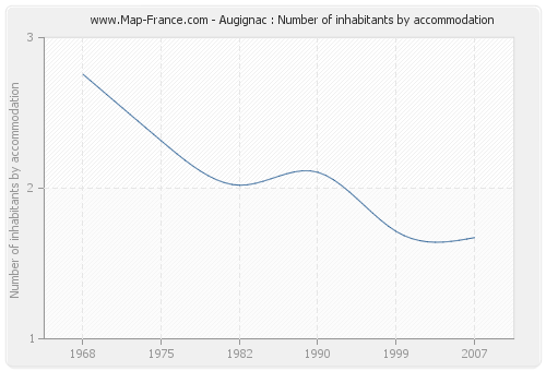Augignac : Number of inhabitants by accommodation