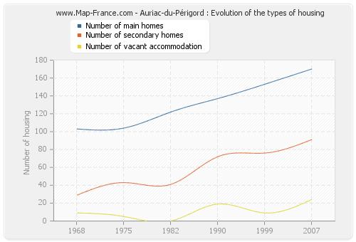 Auriac-du-Périgord : Evolution of the types of housing