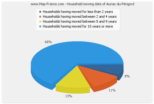 Household moving date of Auriac-du-Périgord