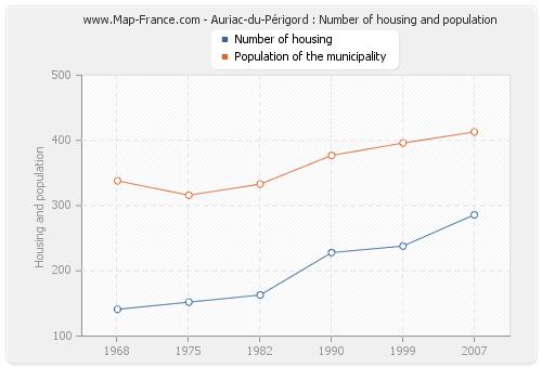 Auriac-du-Périgord : Number of housing and population