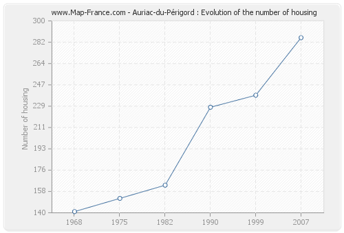 Auriac-du-Périgord : Evolution of the number of housing