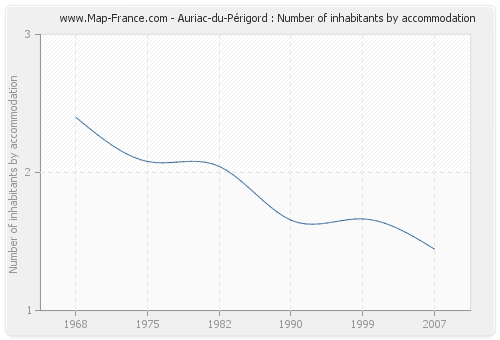 Auriac-du-Périgord : Number of inhabitants by accommodation