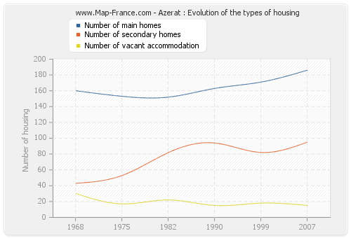 Azerat : Evolution of the types of housing