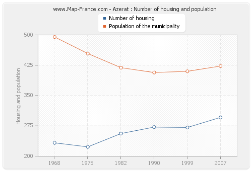 Azerat : Number of housing and population