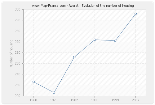 Azerat : Evolution of the number of housing