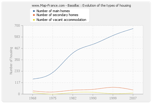 Bassillac : Evolution of the types of housing