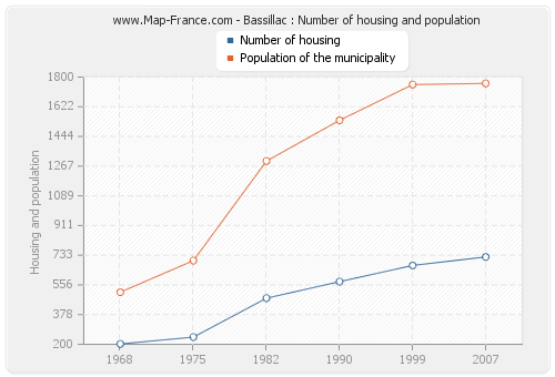 Bassillac : Number of housing and population