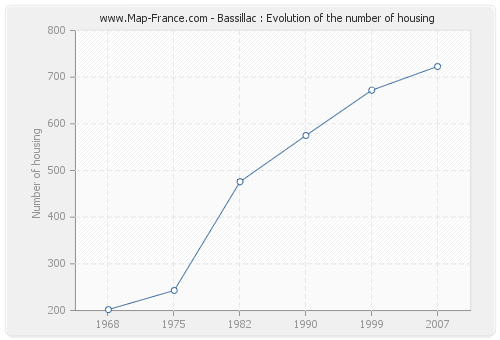 Bassillac : Evolution of the number of housing