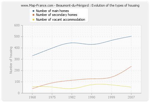 Beaumont-du-Périgord : Evolution of the types of housing