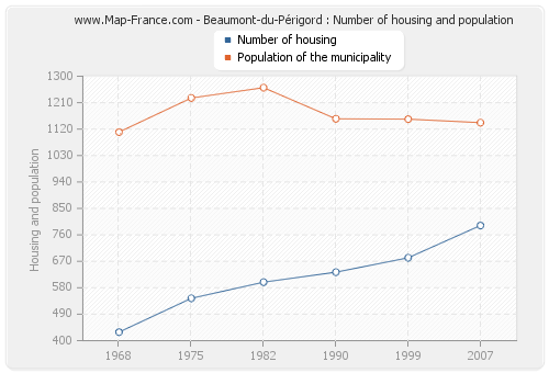 Beaumont-du-Périgord : Number of housing and population