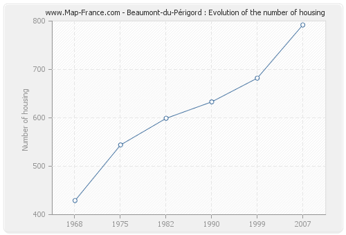 Beaumont-du-Périgord : Evolution of the number of housing